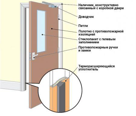 Типовая конструкция противопожарной двери
