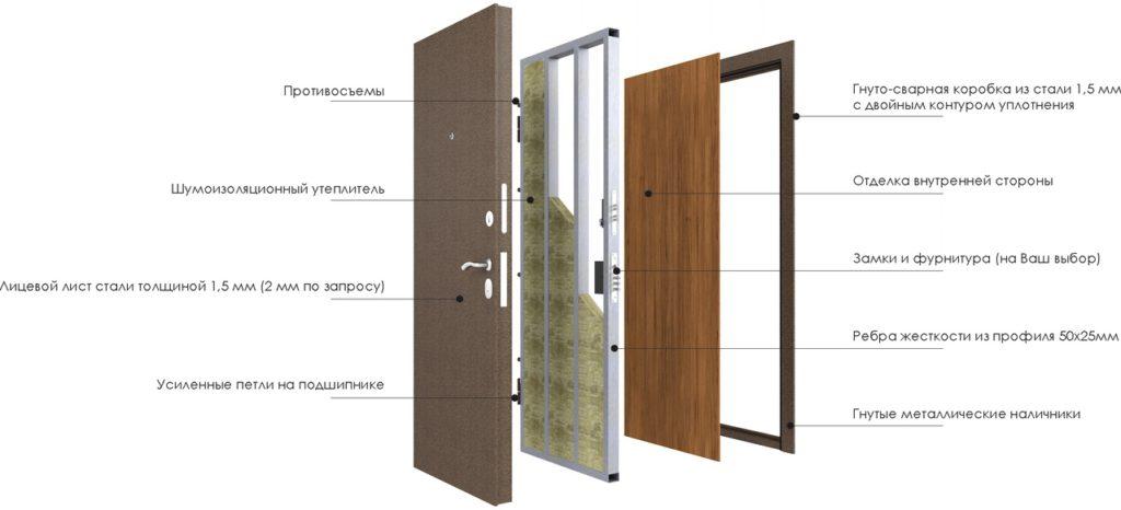 Однолистовая дверь