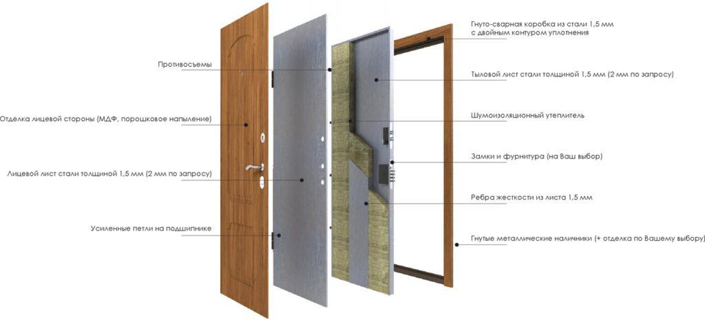 Трехлистовая дверь