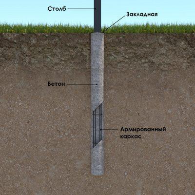Схема точечного бетонирования столбов